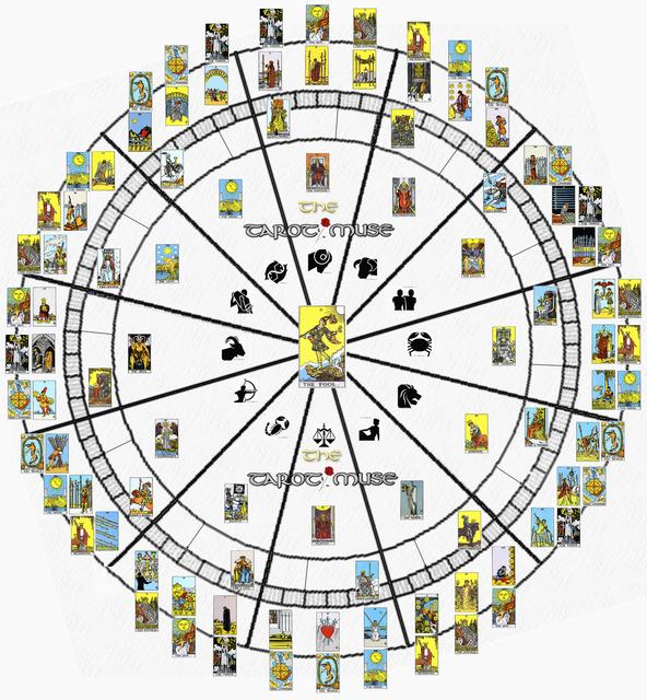 predtaviane-na-astrologicheskite-suotvetsvia