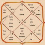 Ведическа астрология